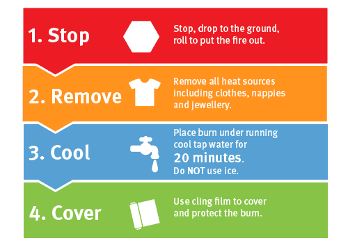 1. Stop, drop to the ground, roll to put the fire out. 2. Remove all heat sources including clothes, nappies and jewellery. 3. Cool. Place burn under running cool tap water for 20 minutes. Do NOT use ice. 4. Use cling film to cover and protect the burn.