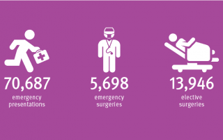 Queensland Children's Hospital performance graphics