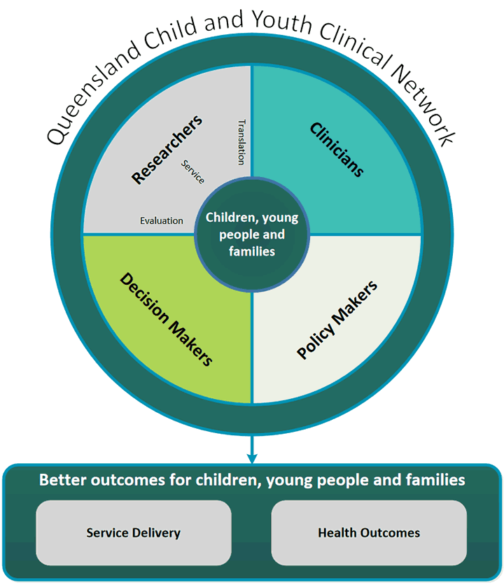 QCYCN better outcomes for children, young people and families