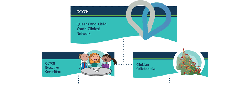 Queensland Child Youth Clinical Network