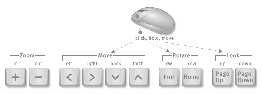 virtual tour keyboard controls